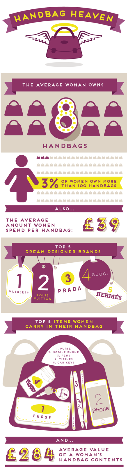 Handbag Heaven Infographic